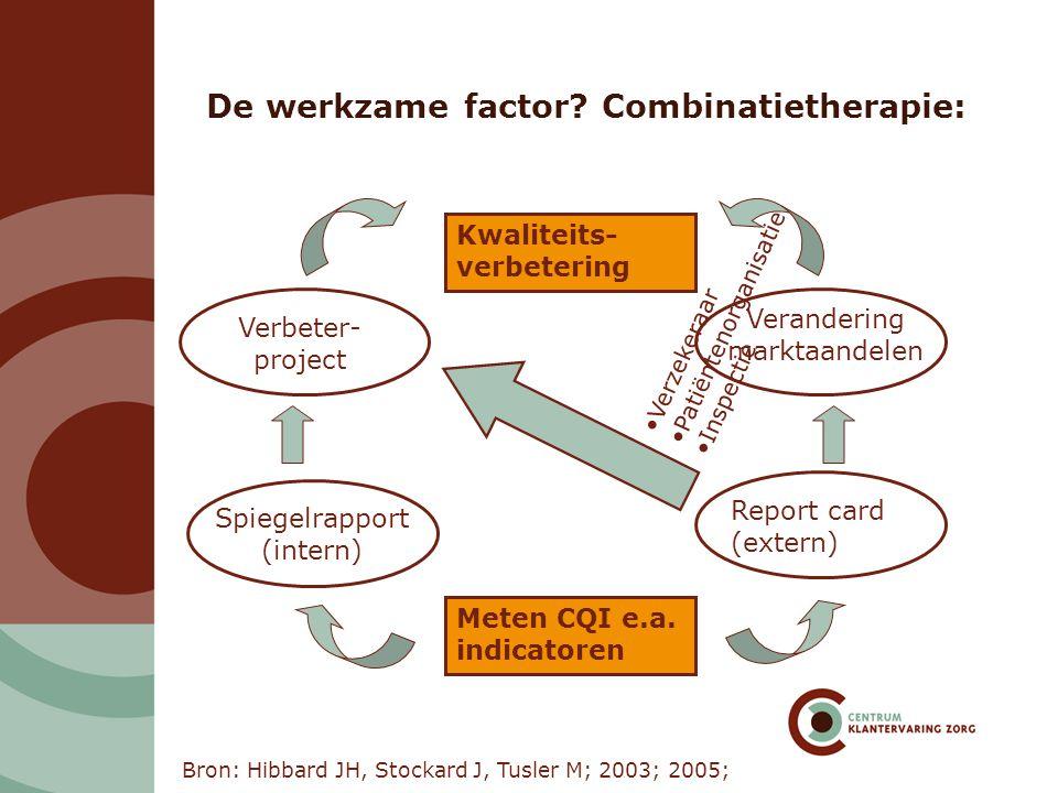 De werkzame factor.Combinatietherapie: Meten CQI e.a.