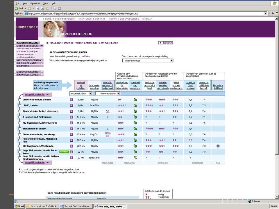 9 CQ-index Zorgverzekeraars versus Independer Consumenten Monitor Independer Consumenten Monitor Beneden gemiddeld GemiddeldBoven gemiddeld Beneden gemiddeld 650 Gemiddeld 290 Boven gemiddeld 027 CQ- index