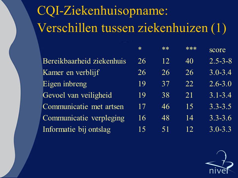 CQI-Ziekenhuisopname: Verschillen tussen ziekenhuizen (1) ******score Bereikbaarheid ziekenhuis2612402.5-3-8 Kamer en verblijf2626263.0-3.4 Eigen inbr