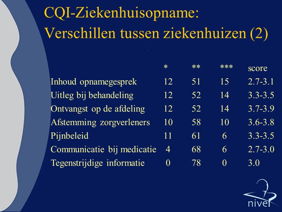 CQI-Ziekenhuisopname: Verschillen tussen ziekenhuizen (2) ******score Inhoud opnamegesprek1251152.7-3.1 Uitleg bij behandeling1252143.3-3.5 Ontvangst