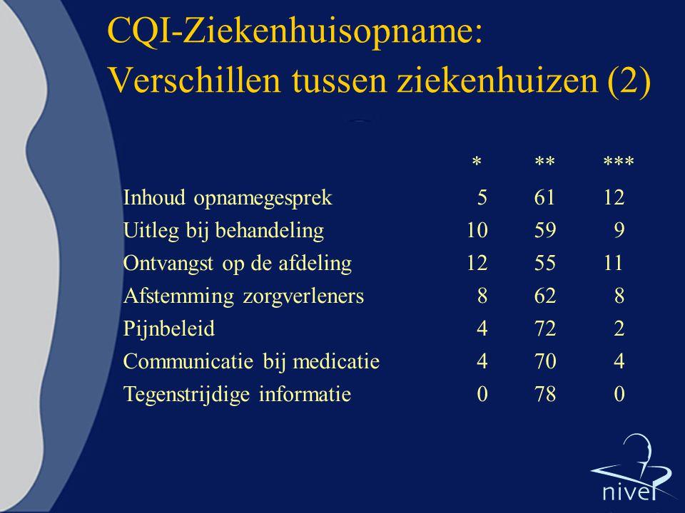 CQI-Ziekenhuisopname: Verschillen tussen ziekenhuizen (2) ****** Inhoud opnamegesprek 56112 Uitleg bij behandeling1059 9 Ontvangst op de afdeling12551