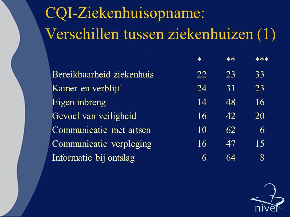 CQI-Ziekenhuisopname: Verschillen tussen ziekenhuizen (1) ****** Bereikbaarheid ziekenhuis222333 Kamer en verblijf243123 Eigen inbreng144816 Gevoel va