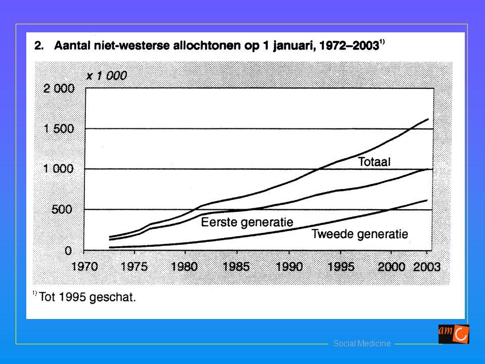 Social Medicine Resultaten project (4): opzet Pilot CQ-index ziekenhuiszorg (2008) 78 van 140 ziekenhuizen Steekproef: n= ca.