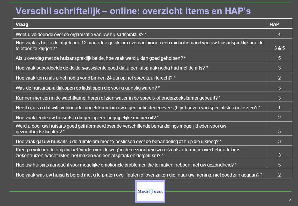 9 Verschil schriftelijk – online: overzicht items en HAP's VraagHAP Weet u voldoende over de organisatie van uw huisartspraktijk.