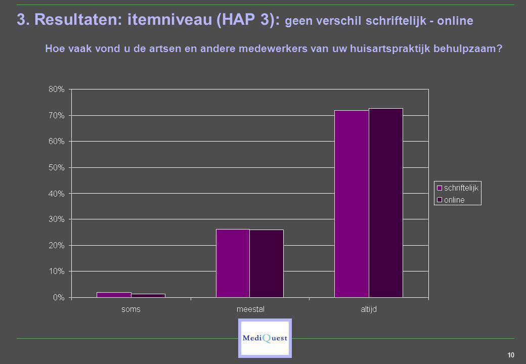 10 3. Resultaten: itemniveau (HAP 3): geen verschil schriftelijk - online Hoe vaak vond u de artsen en andere medewerkers van uw huisartspraktijk behu
