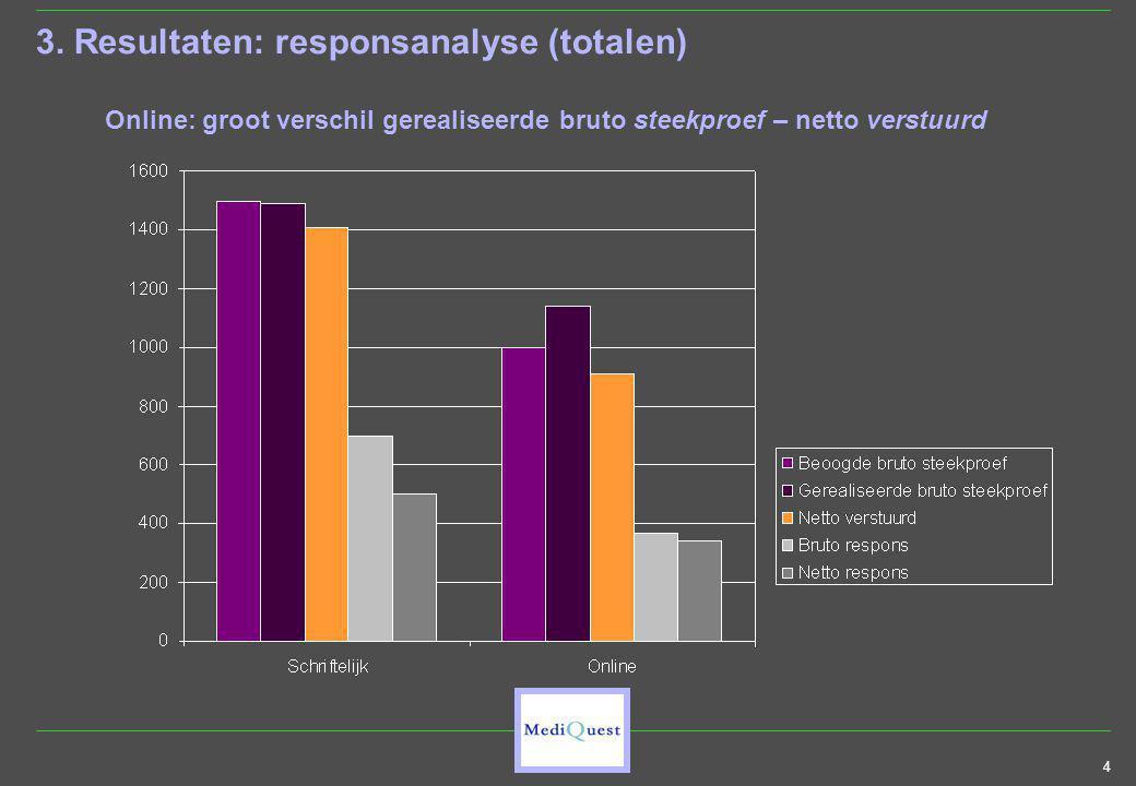 4 3. Resultaten: responsanalyse (totalen) Online: groot verschil gerealiseerde bruto steekproef – netto verstuurd