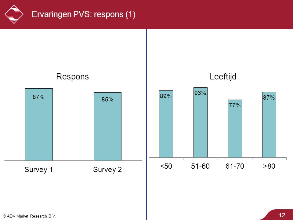 © ADV Market Research B.V. 12 Ervaringen PVS: respons (1)