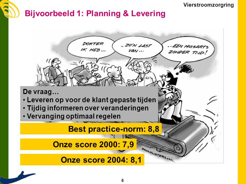 6 Vierstroomzorgring Bijvoorbeeld 1: Planning & Levering De vraag… Leveren op voor de klant gepaste tijden Tijdig informeren over veranderingen Vervanging optimaal regelen Best practice-norm: 8,8 Onze score 2000: 7,9 Onze score 2004: 8,1