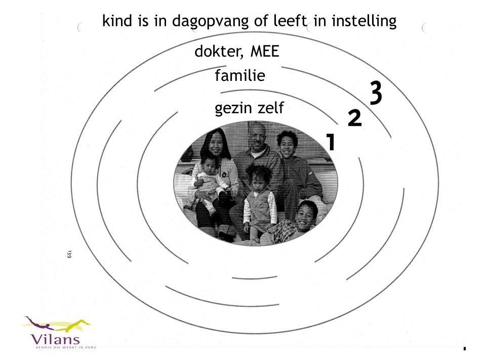 12 gezin zelf familie dokter, MEE kind is in dagopvang of leeft in instelling