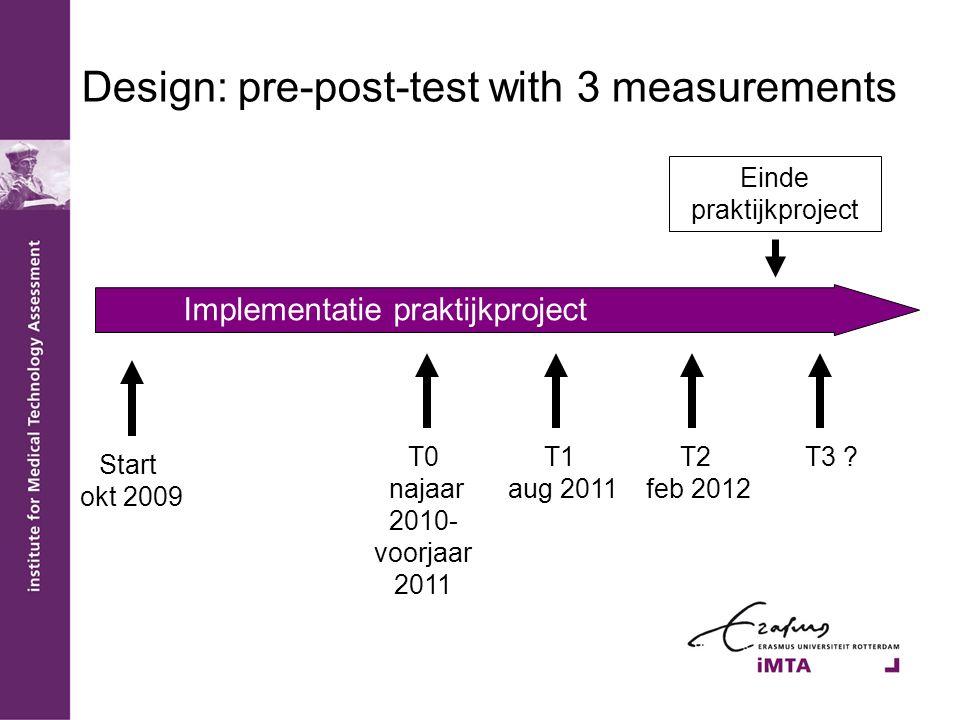 Design: pre-post-test with 3 measurements Start okt 2009 T0 najaar 2010- voorjaar 2011 T1 aug 2011 T2 feb 2012 T3 .