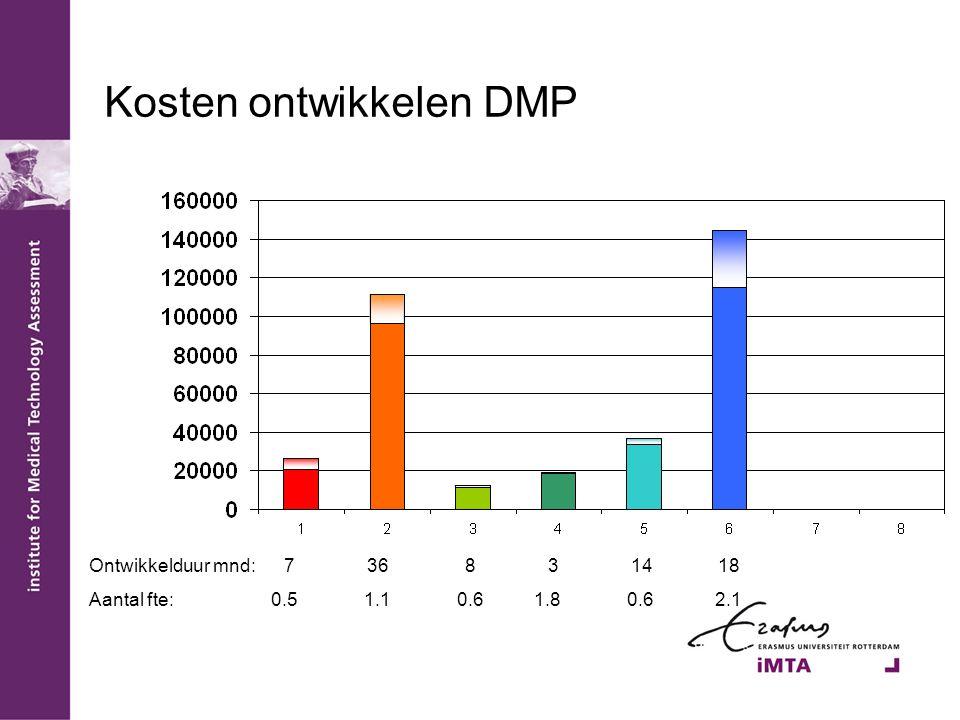 Kosten ontwikkelen DMP Ontwikkelduur mnd: 7 36 8 3 14 18 Aantal fte: 0.5 1.1 0.6 1.8 0.6 2.1