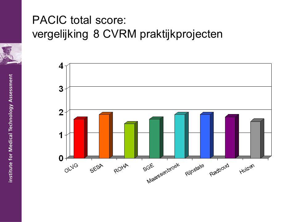PACIC total score: vergelijking 8 CVRM praktijkprojecten
