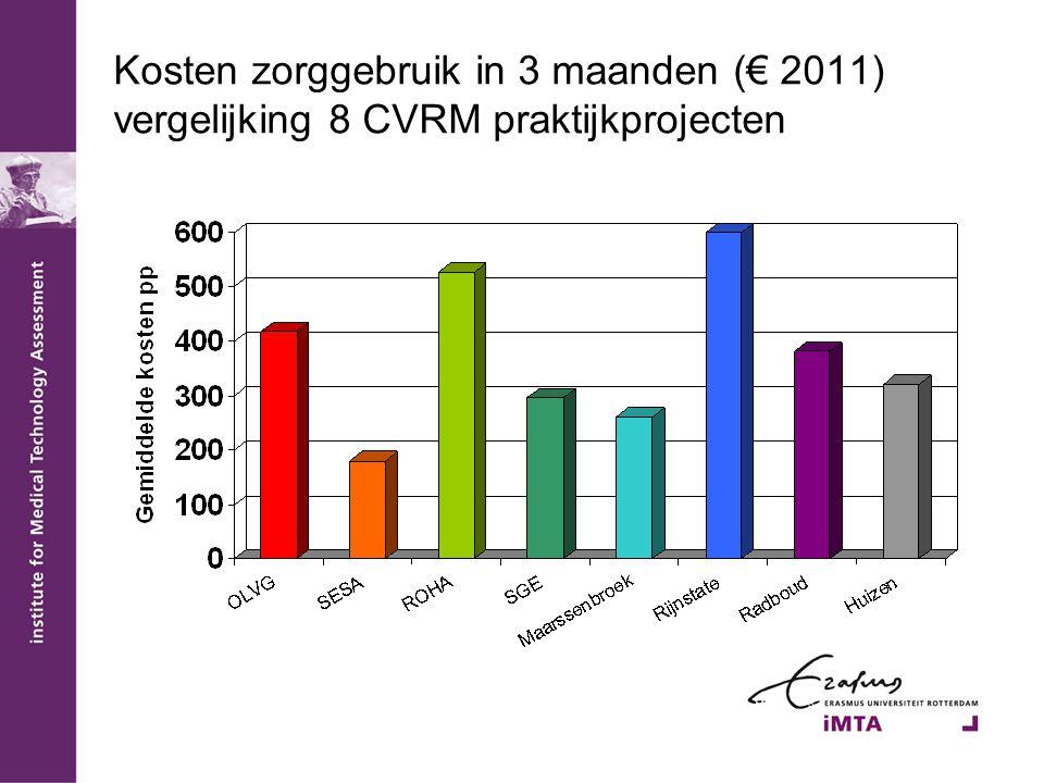 Kosten zorggebruik in 3 maanden (€ 2011) vergelijking 8 CVRM praktijkprojecten