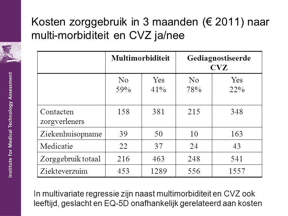 Kosten zorggebruik in 3 maanden (€ 2011) naar multi-morbiditeit en CVZ ja/nee MultimorbiditeitGediagnostiseerde CVZ No 59% Yes 41% No 78% Yes 22% Contacten zorgverleners 158381215348 Ziekenhuisopname395010163 Medicatie22372443 Zorggebruik totaal216463248541 Ziekteverzuim45312895561557 In multivariate regressie zijn naast multimorbiditeit en CVZ ook leeftijd, geslacht en EQ-5D onafhankelijk gerelateerd aan kosten