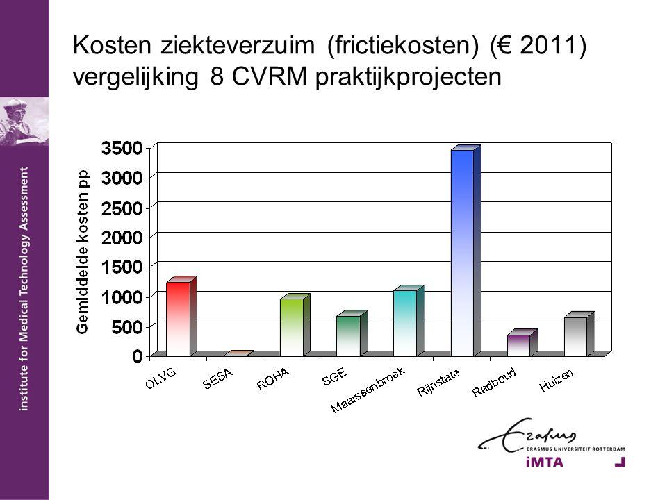 Kosten ziekteverzuim (frictiekosten) (€ 2011) vergelijking 8 CVRM praktijkprojecten