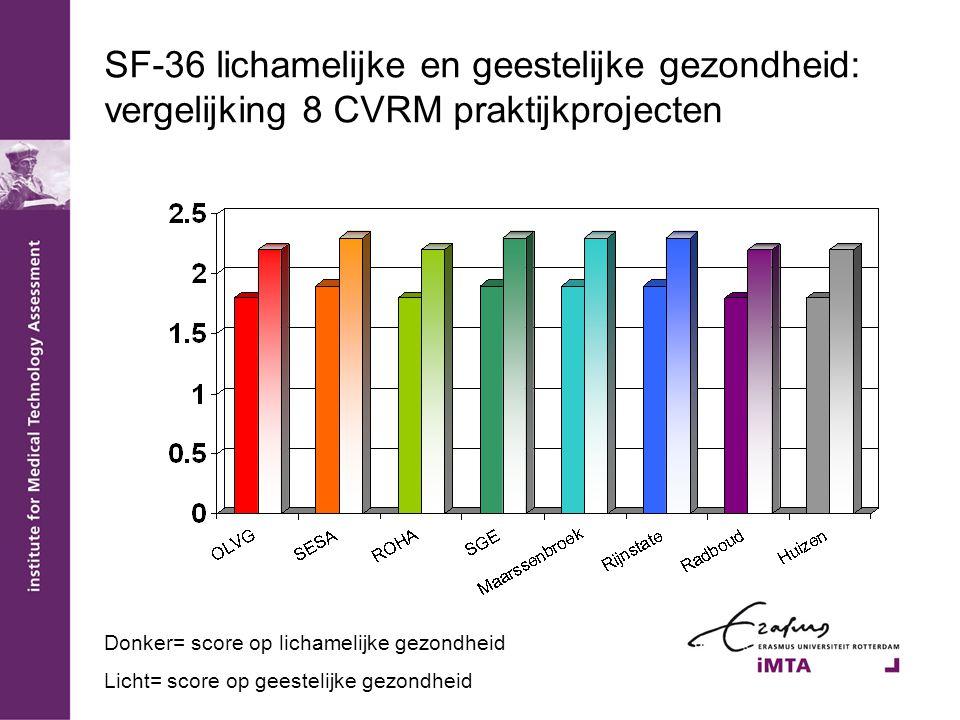 SF-36 lichamelijke en geestelijke gezondheid: vergelijking 8 CVRM praktijkprojecten Donker= score op lichamelijke gezondheid Licht= score op geestelijke gezondheid