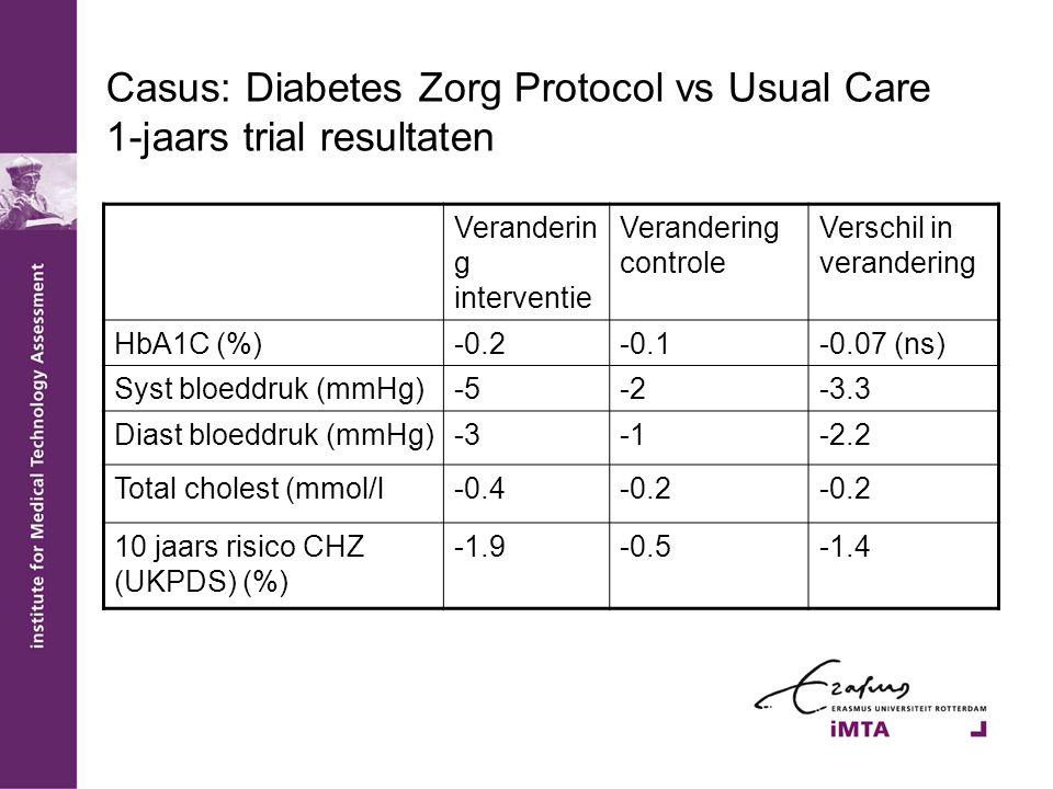 Casus: Diabetes Zorg Protocol vs Usual Care 1-jaars trial resultaten Veranderin g interventie Verandering controle Verschil in verandering HbA1C (%)-0.2-0.1-0.07 (ns) Syst bloeddruk (mmHg)-5-2-3.3 Diast bloeddruk (mmHg)-3-2.2 Total cholest (mmol/l-0.4-0.2 10 jaars risico CHZ (UKPDS) (%) -1.9-0.5-1.4