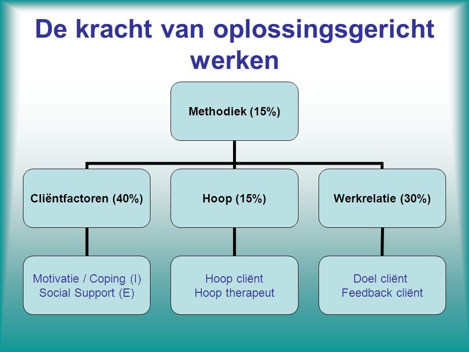 De kracht van oplossingsgericht werken Methodiek (15%) Cliëntfactoren (40%) Motivatie / Coping (I) Social Support (E) Hoop (15%) Hoop cliënt Hoop ther