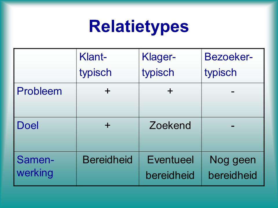 Relatietypes Klant- typisch Klager- typisch Bezoeker- typisch Probleem++- Doel+Zoekend- Samen- werking BereidheidEventueel bereidheid Nog geen bereidh