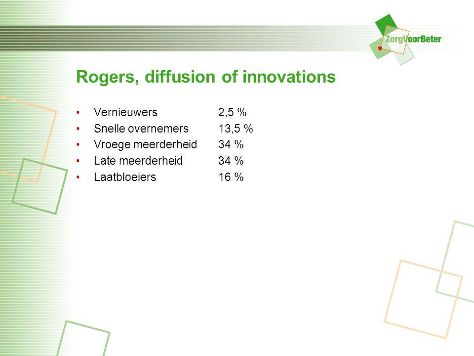 Rogers, diffusion of innovations Vernieuwers 2,5 % Snelle overnemers 13,5 % Vroege meerderheid34 % Late meerderheid34 % Laatbloeiers 16 %