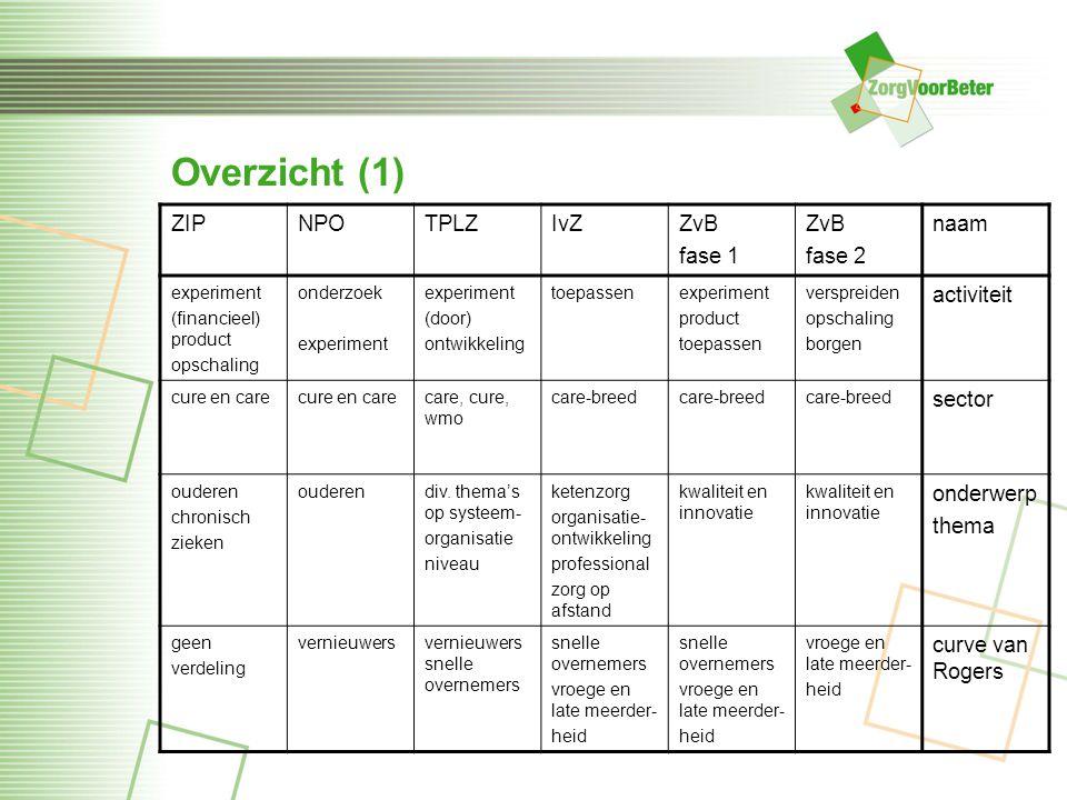Overzicht (1) ZIPNPOTPLZIvZZvB fase 1 ZvB fase 2 naam experiment (financieel) product opschaling onderzoek experiment (door) ontwikkeling toepassenexp