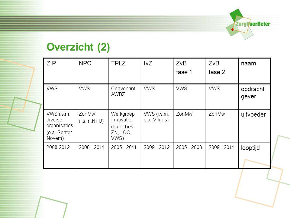 Overzicht (2) ZIPNPOTPLZIvZZvB fase 1 ZvB fase 2 naam VWS Convenant AWBZ VWS opdracht gever VWS i.s.m. diverse organisaties (o.a. Senter Novem) ZonMw