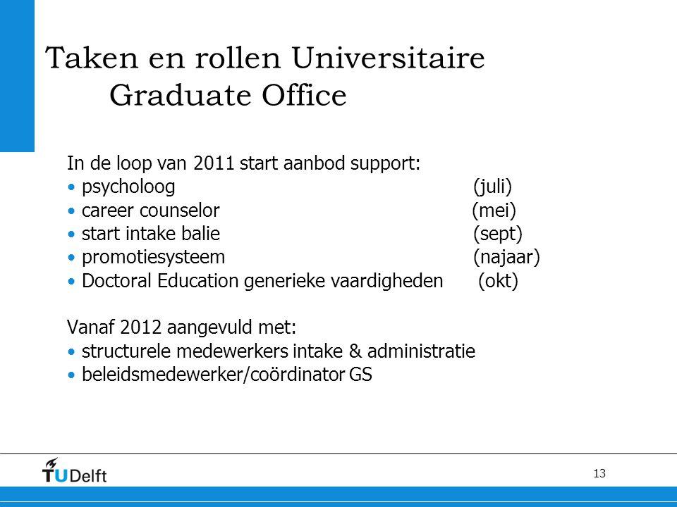 13 Taken en rollen Universitaire Graduate Office In de loop van 2011 start aanbod support: psycholoog (juli) career counselor (mei) start intake balie