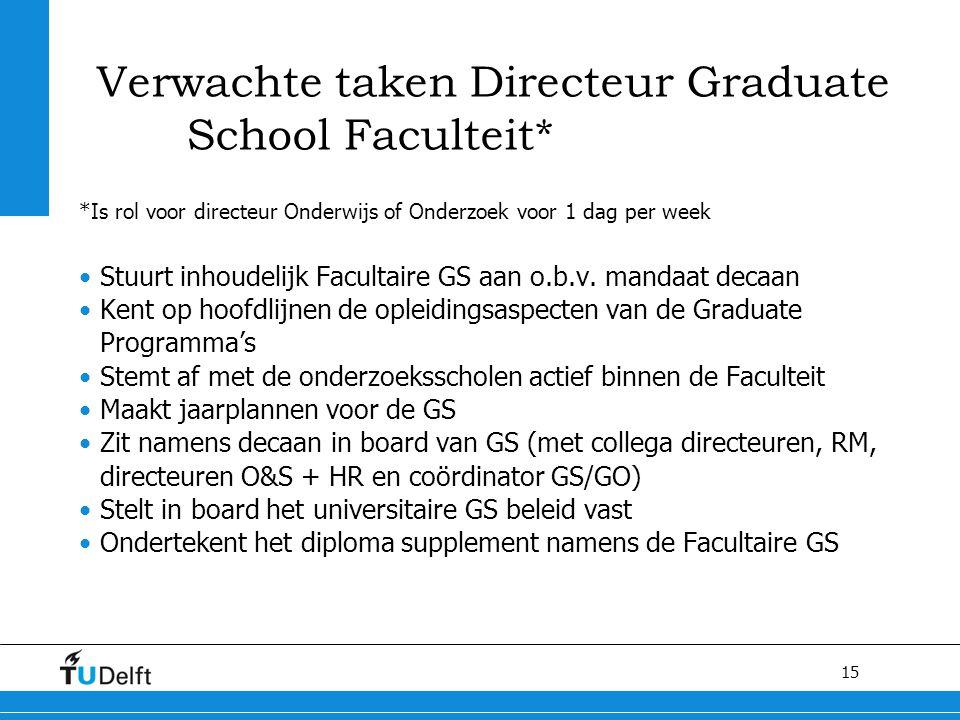 15 Verwachte taken Directeur Graduate School Faculteit* *Is rol voor directeur Onderwijs of Onderzoek voor 1 dag per week Stuurt inhoudelijk Facultair