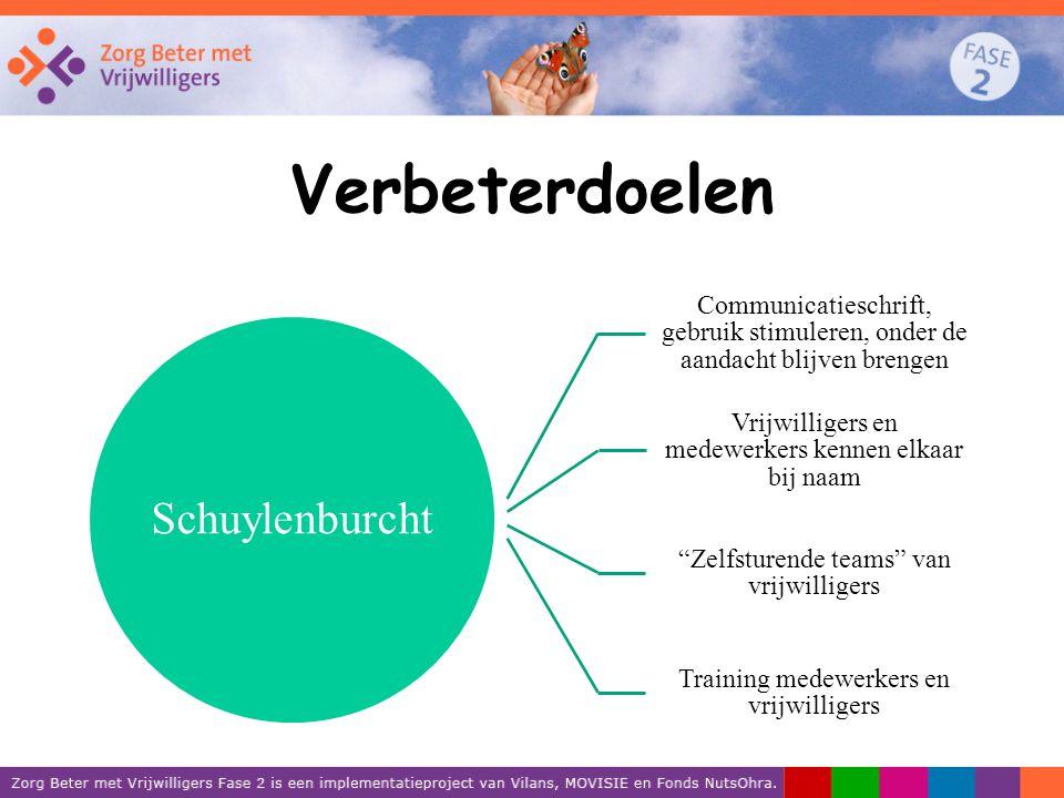 Verbeterdoelen Schuylenburcht Communicatieschrift, gebruik stimuleren, onder de aandacht blijven brengen Vrijwilligers en medewerkers kennen elkaar bi