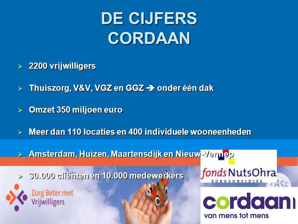 Cordaan DE CIJFERS CORDAAN  2200 vrijwilligers  Thuiszorg, V&V, VGZ en GGZ  onder één dak  Omzet 350 miljoen euro  Meer dan 110 locaties en 400 i