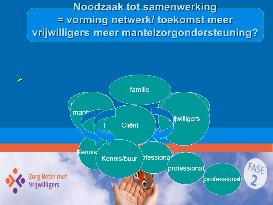  familie Noodzaak tot samenwerking = vorming netwerk/ toekomst meer vrijwilligers meer mantelzorgondersteuning? Cliënt professional mantelzorger Kenn