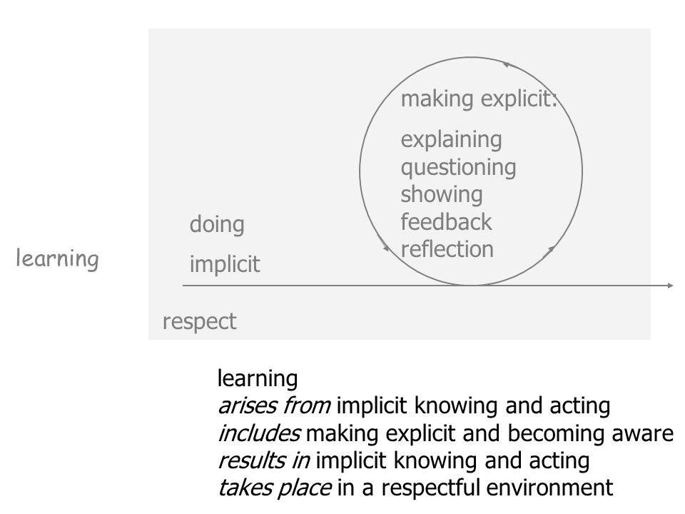 learning arises from implicit knowing and acting includes making explicit and becoming aware results in implicit knowing and acting takes place in a respectful environment learning respect doing implicit making explicit: explaining questioning showing feedback reflection
