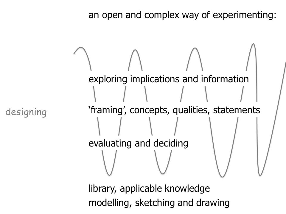 an open and complex way of experimenting: designing library, applicable knowledge modelling, sketching and drawing exploring implications and information 'framing', concepts, qualities, statements evaluating and deciding