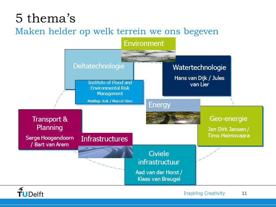 11 Inspiring Creativity 5 thema's Maken helder op welk terrein we ons begeven Deltatechnologie Geo-energie Jan Dirk Jansen / Timo Heimovaara Civiele infrastructuur Aad van der Horst / Klaas van Breugel Watertechnologie Hans van Dijk / Jules van Lier Transport & Planning Serge Hoogendoorn / Bart van Arem Energy Infrastructures Environment Institute of Flood and Environmental Risk Management Matthijs Kok / Marcel Stive