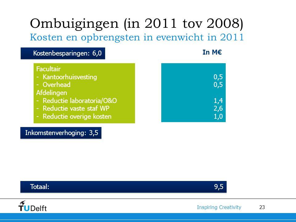 23 Inspiring Creativity Ombuigingen (in 2011 tov 2008) Kosten en opbrengsten in evenwicht in 2011 Facultair - Kantoorhuisvesting - Overhead Afdelingen - Reductie laboratoria/O&O - Reductie vaste staf WP - Reductie overige kosten 0,5 1,4 2,6 1,0 Kostenbesparingen: 6,0 Inkomstenverhoging: 3,5 Totaal: 9,5 In M€