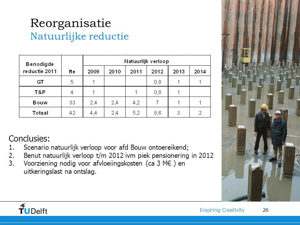 26 Inspiring Creativity Reorganisatie Natuurlijke reductie Conclusies: 1.Scenario natuurlijk verloop voor afd Bouw ontoereikend; 2.Benut natuurlijk verloop t/m 2012 ivm piek pensionering in 2012 3.Voorziening nodig voor afvloeiingskosten (ca 3 M€ ) en uitkeringslast na ontslag.
