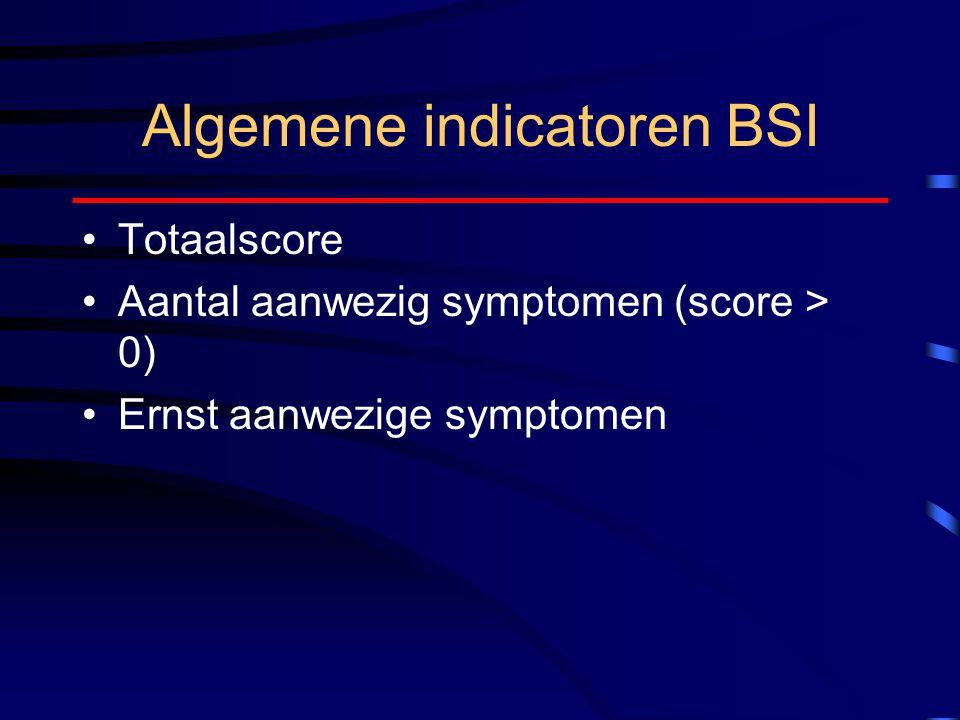 Algemene indicatoren BSI Totaalscore Aantal aanwezig symptomen (score > 0) Ernst aanwezige symptomen