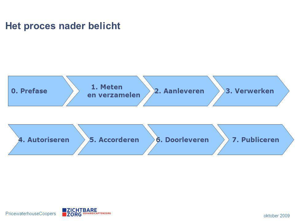 PricewaterhouseCoopers oktober 2009 Het proces nader belicht 0. Prefase 1. Meten en verzamelen 2. Aanleveren3. Verwerken 4. Autoriseren5. Accorderen6.