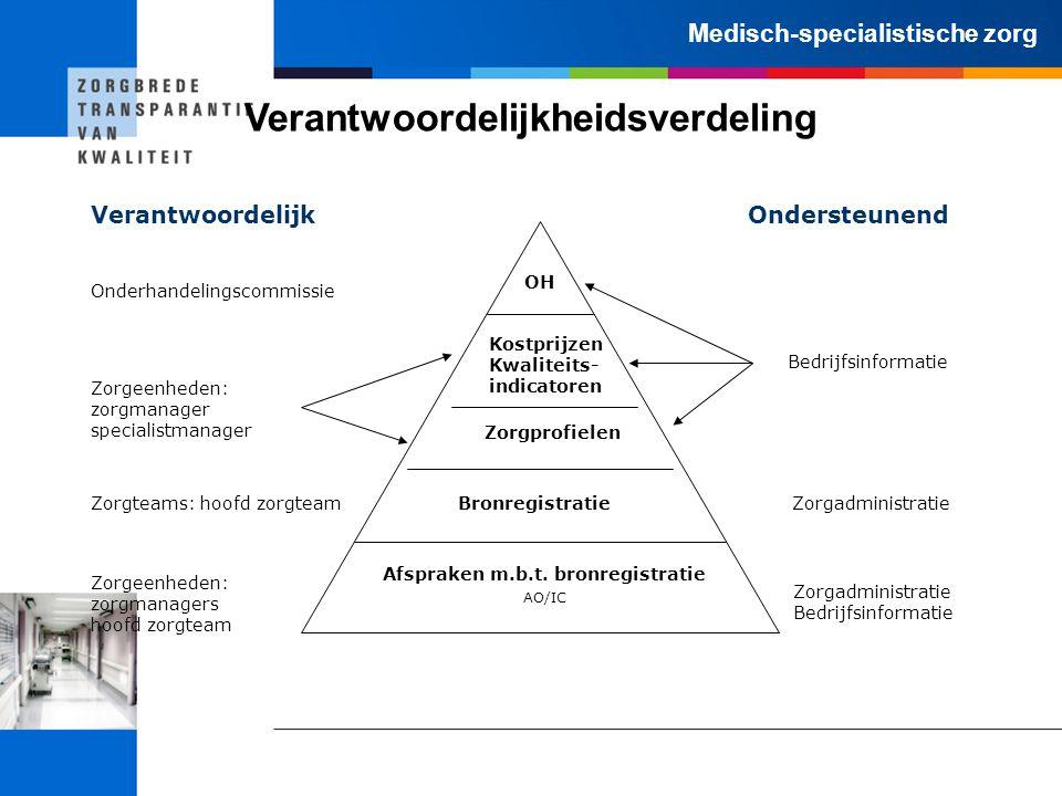 Medisch-specialistische zorg Verantwoordelijkheidsverdeling OH Kostprijzen Kwaliteits- indicatoren Zorgprofielen Bronregistratie Afspraken m.b.t. bron