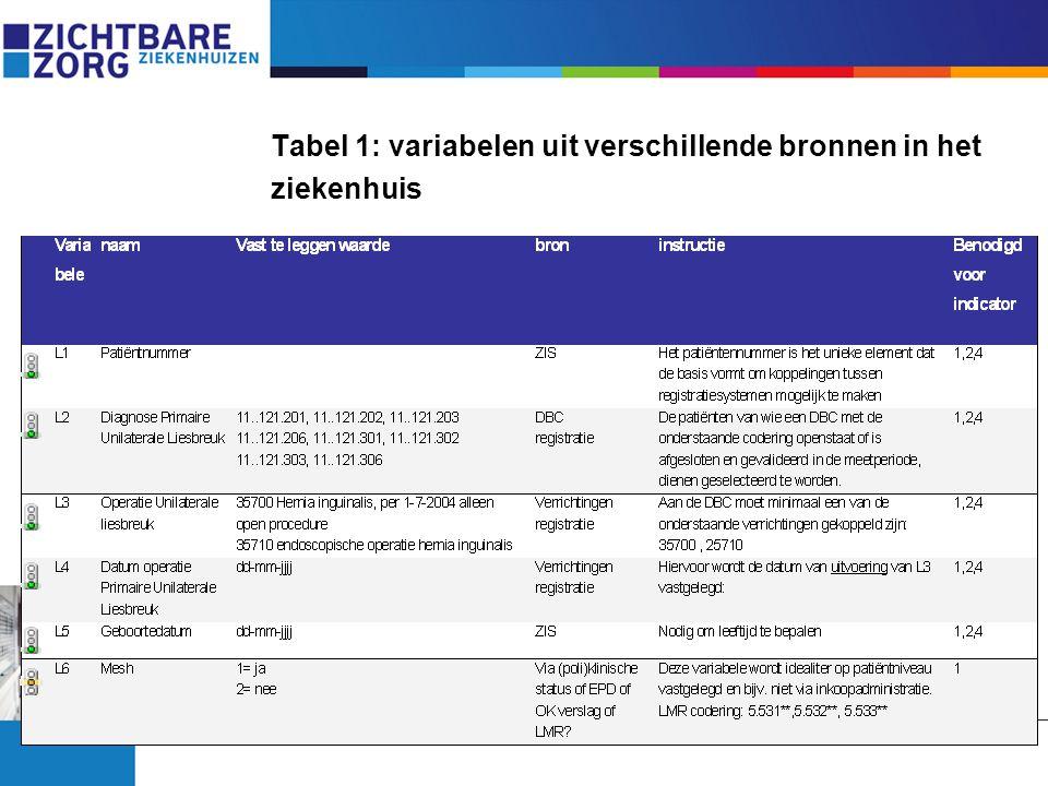 Tabel 1: variabelen uit verschillende bronnen in het ziekenhuis