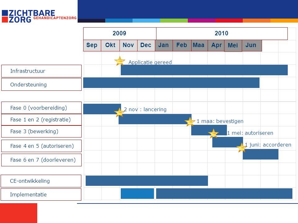 OktSepApr MaaFebJanDecNovJun Mei 2009 Infrastructuur Fase 1 en 2 (registratie) Fase 3 (bewerking) Fase 0 (voorbereiding) Fase 4 en 5 (autoriseren) Fas