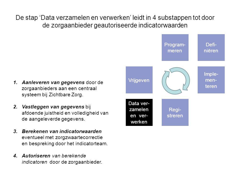 De stap 'Data verzamelen en verwerken' leidt in 4 substappen tot door de zorgaanbieder geautoriseerde indicatorwaarden 1.Aanleveren van gegevens door de zorgaanbieders aan een centraal systeem bij Zichtbare Zorg.