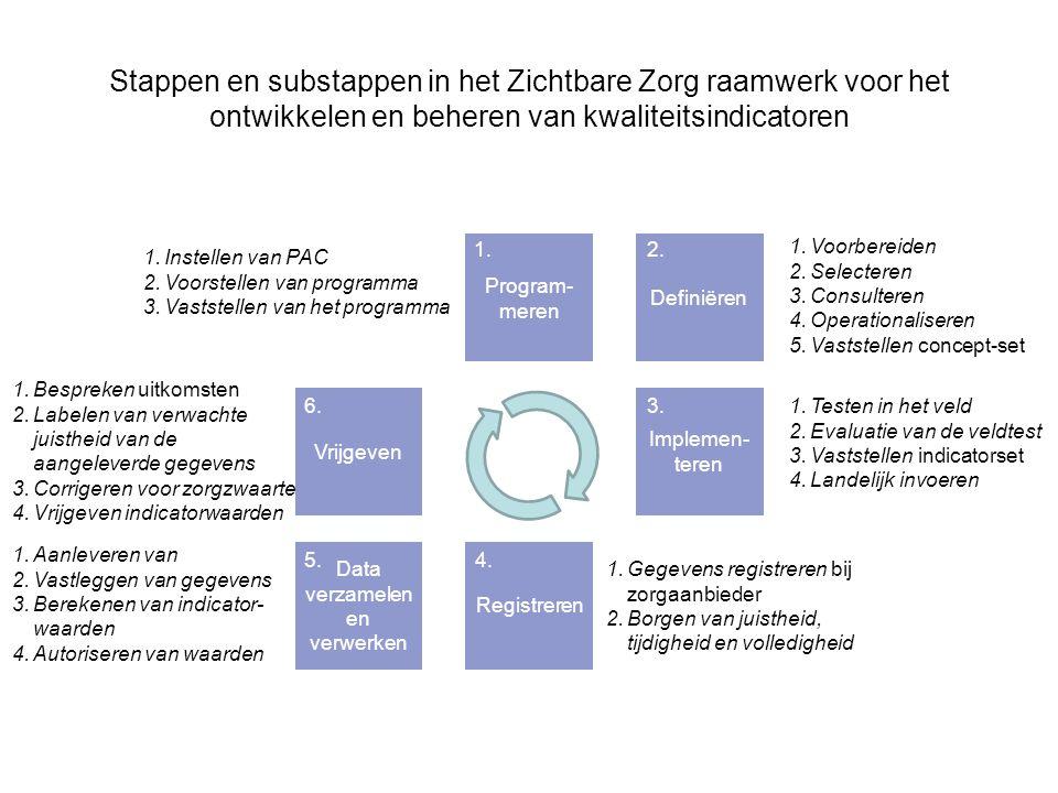 Overzicht van het raamwerk Vraag 13: Is met de zes stappen en hun substappen het ontwikkelen en beheren van kwaliteitsindicatoren adequaat weergegeven.