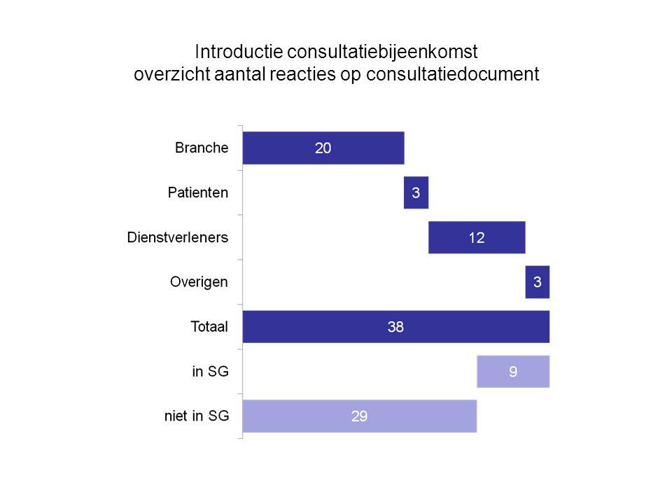 Introductie consultatiebijeenkomst overzicht aantal reacties op consultatiedocument