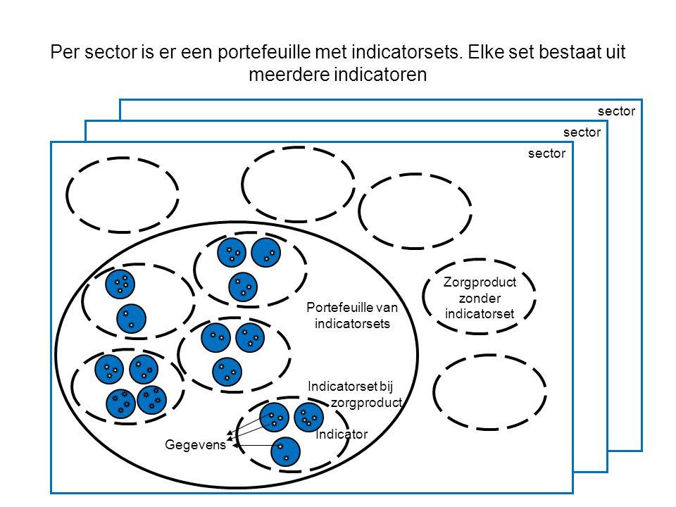 Per sector is er een portefeuille met indicatorsets.