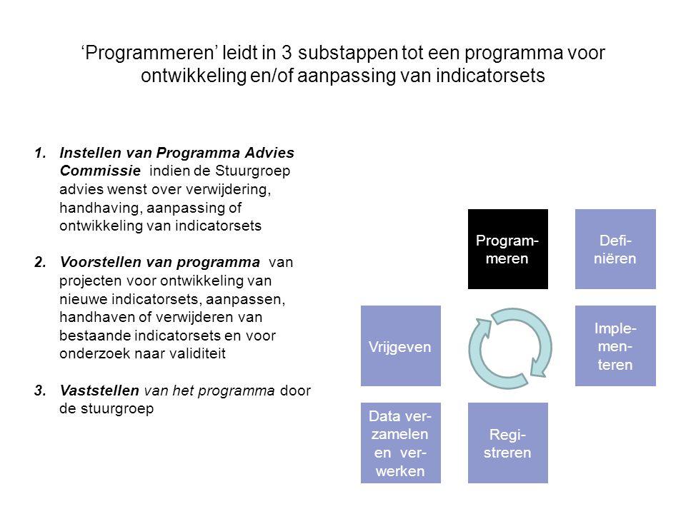 Stap 1 - Programmeren Vraag 1: Verwacht u ook dat de voorgestelde werkwijze met een Programma Advies Commissie het transparant maken van de zorgkwaliteit kan versterken.