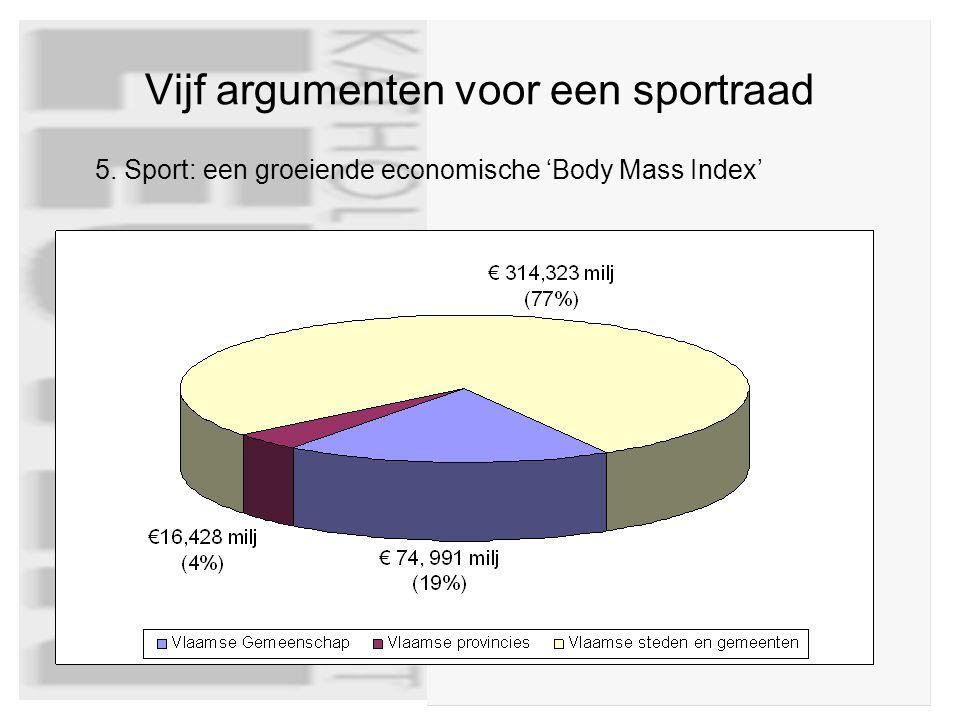 Vijf argumenten voor een sportraad 5. Sport: een groeiende economische 'Body Mass Index'