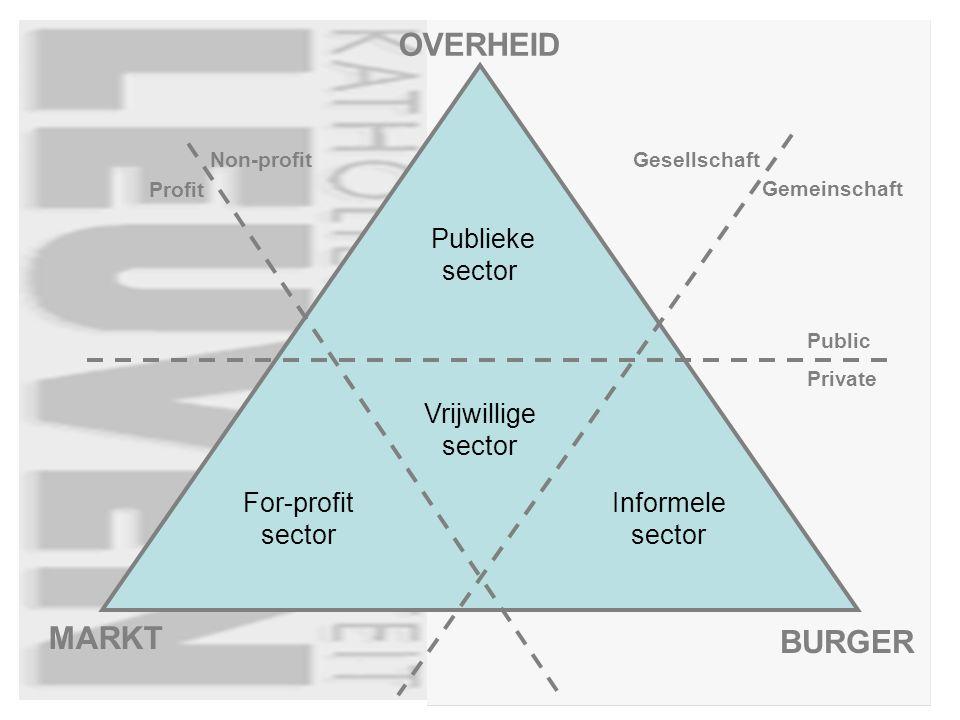 OVERHEID MARKT BURGER Non-profit Profit Gesellschaft Gemeinschaft Private Public Publieke sector For-profit sector Informele sector Vrijwillige sector