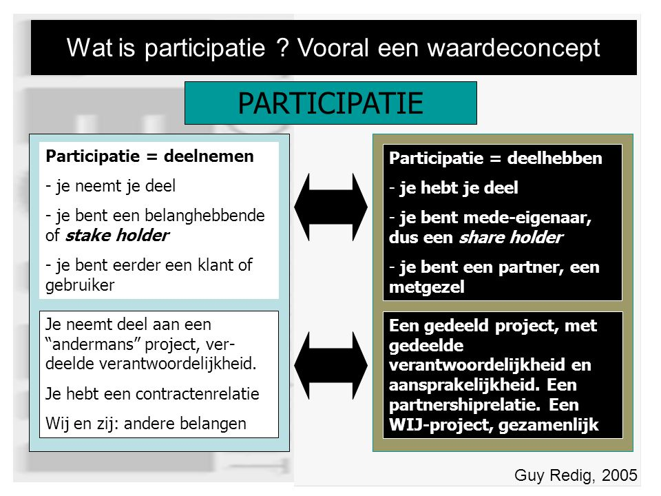 PARTICIPATIE Wat is participatie .