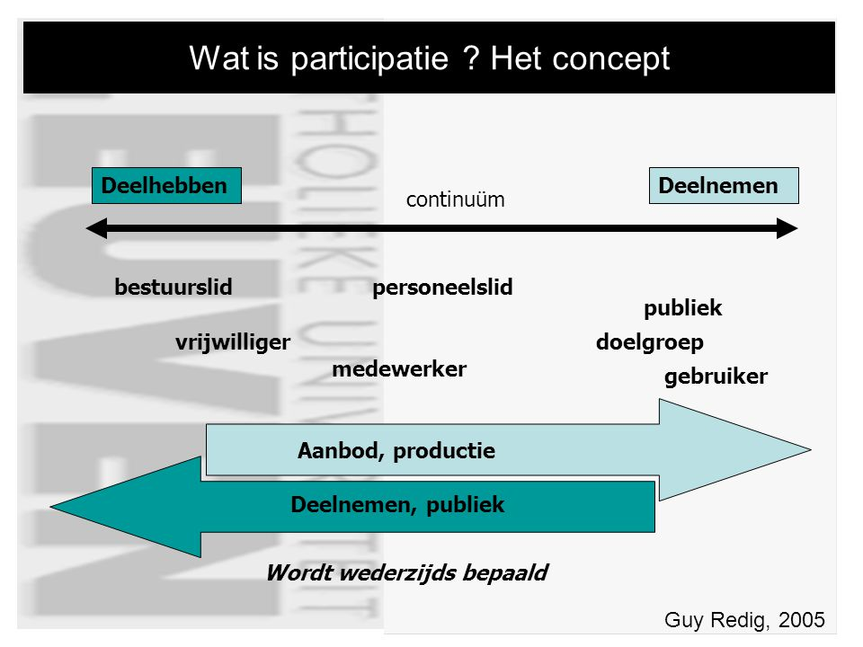 Wat is participatie .